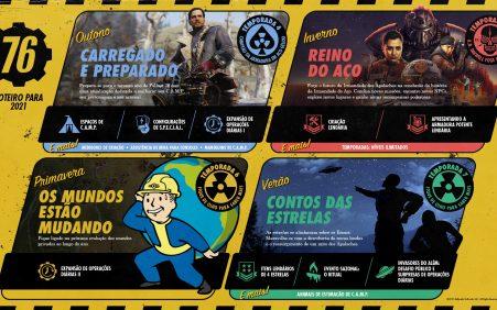 Bethesda anuncia programação anual para Fallout 76